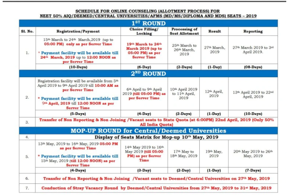 NEET PG 2019 Counselling Schedule