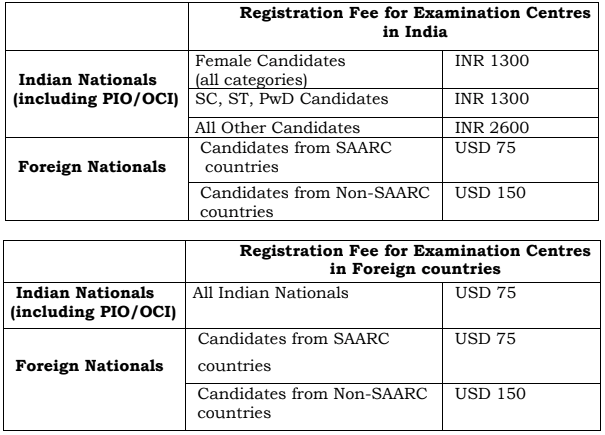 JEE Advanced Registration Fee 2019