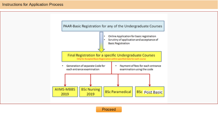 AIIMS MBBS Application Form Instruction