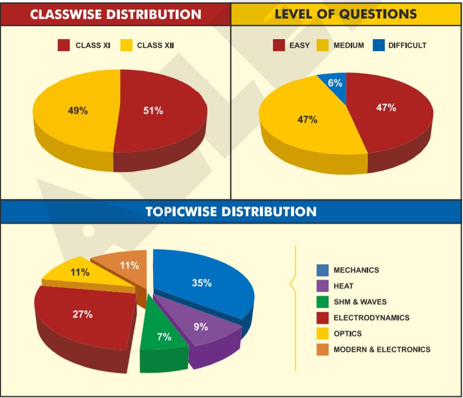 NEET 2019 Paper Analysis by Allen (Pie-Representation)