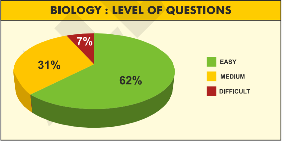 Biology Level of Questions in NEET 2019