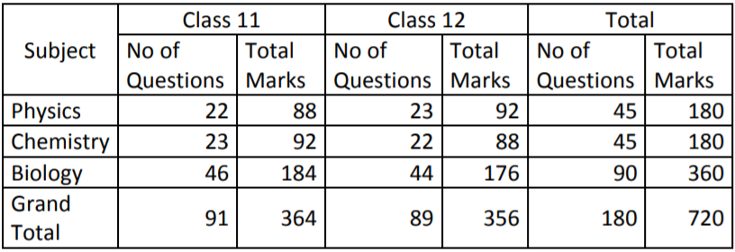 NEET EXAM 2019 Paper Analysis ny Resonace Overall