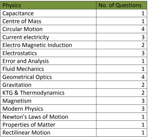 Physics NEET Resonnace Exam Analysis 2019
