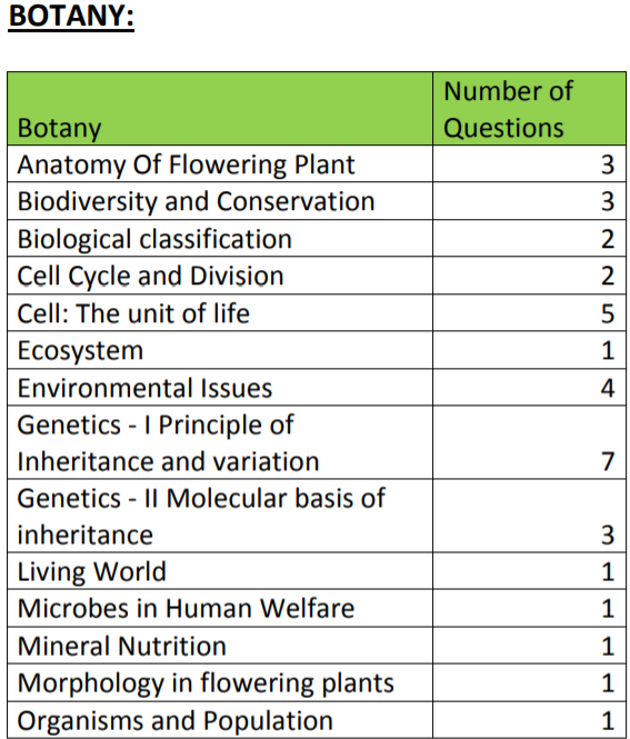 neet 2019 botany exam analysis by resonance