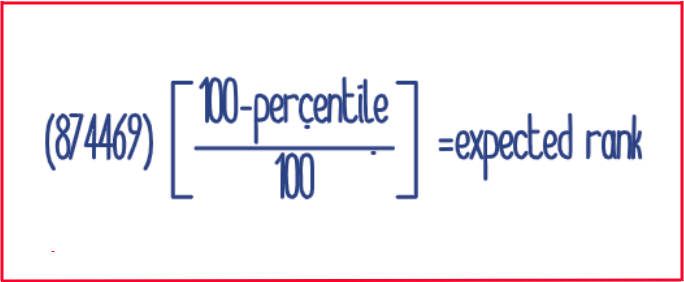 JEE Main Rank Calculation Formula