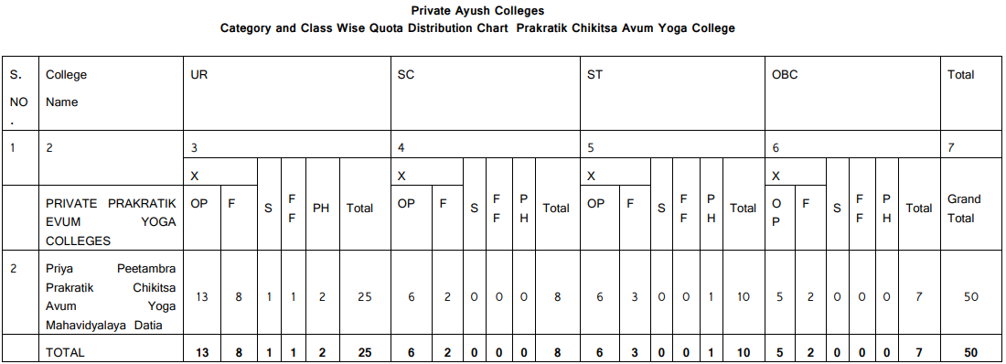 MP PAHUNT 2018 Private Colleges
