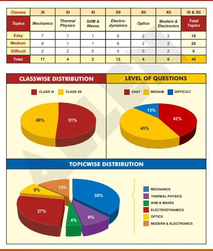 NEET Exam Analysis by Allen Career Institute