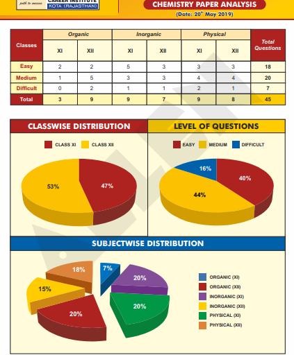 NEET Chemistry Exam Analysis by Allen