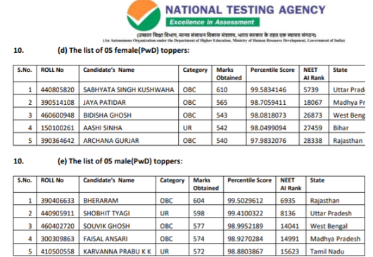 NEET Other Toppers 2019