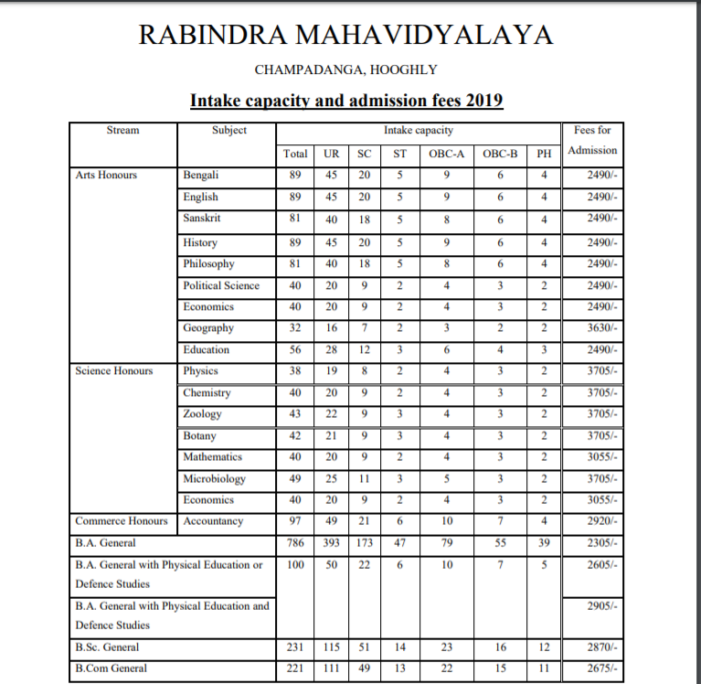 Rabindra Bharati Mahavidyalaya Seat Intake and Admission Fees