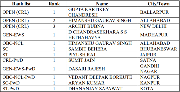 JEE Advanced 2019 Category Rankers