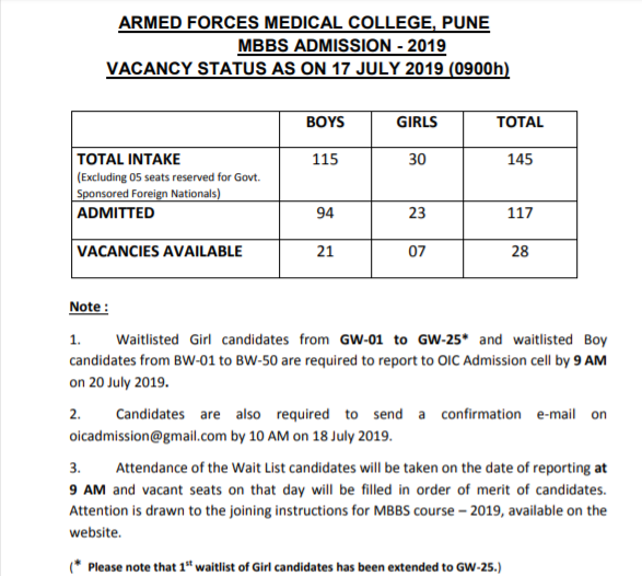 AFMC MBBS and BDS 2019