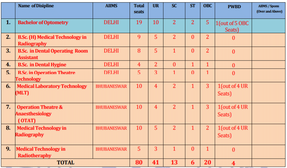 AIIMS Nursing Seats