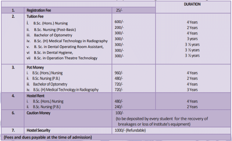 AIIMS Nursing Fees and Expenses