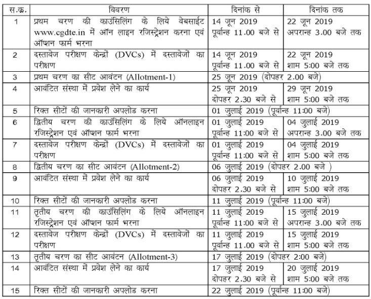 CGPET 2019 Counselling Time table