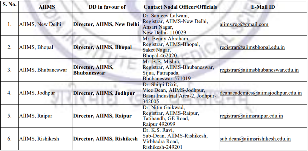 AIIMS MBBS Colleges List 2019 - Part I