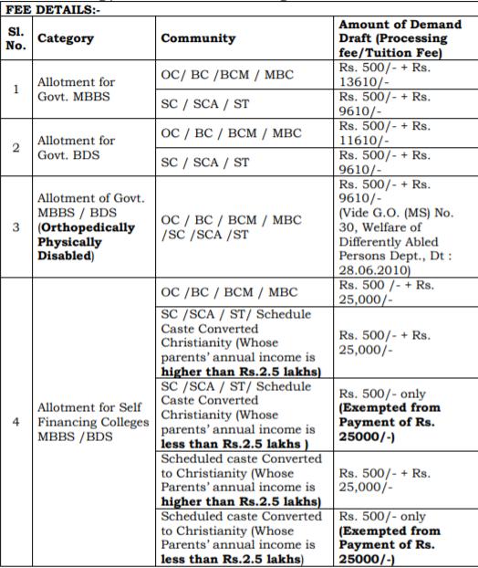 Tamil Nadu MBBS 2019 Fee Details
