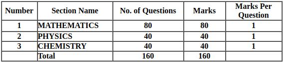 AP EAMCET 2020 Question Pattern
