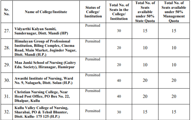HPU B.Sc Nursing Private Institutions List