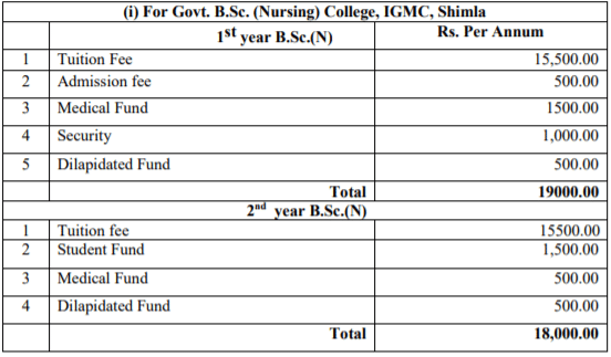 Govt. HPU B.Sc Nursing Fee Structure