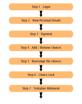 TNEA Counselling Process Chart