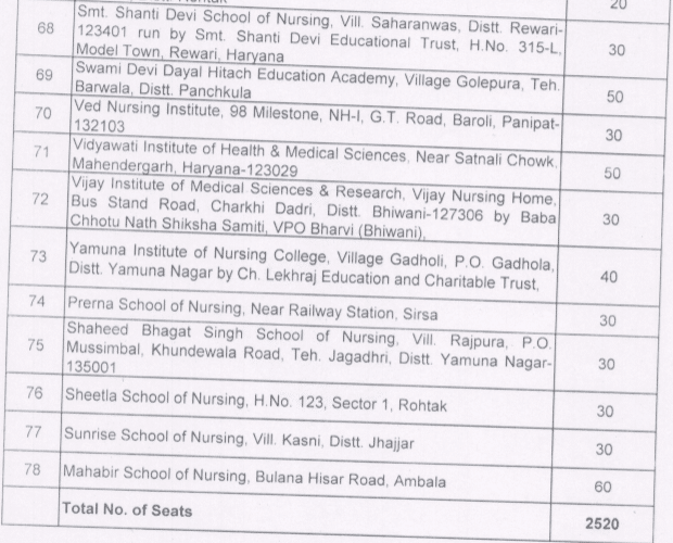 Haryana ANM 2019 Nursing Private Institutions