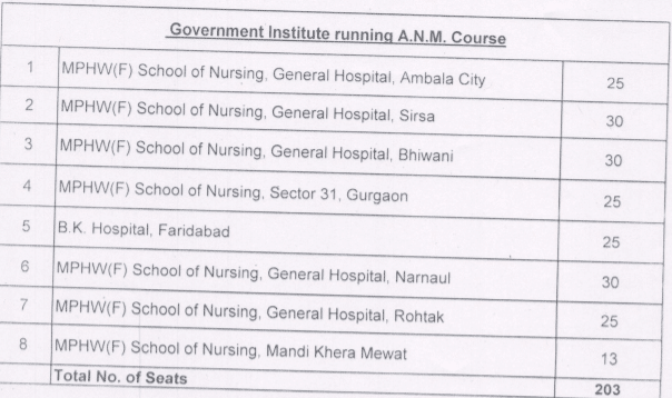 Government ANM Institutions of Haryana