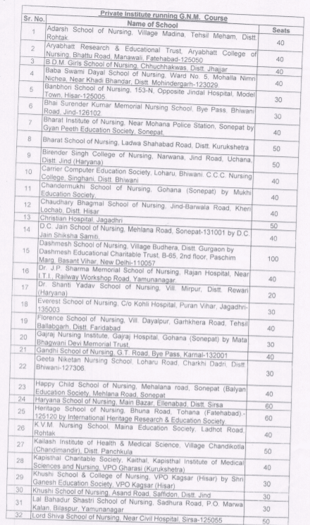 Haryana Private GNM Colleges and Institutions