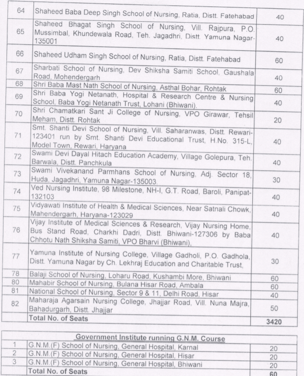 Haryana GNM Course Institutions and Seat Matrix 2019