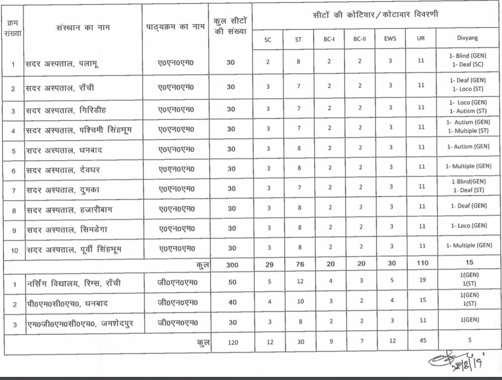 JCECEB Jharkhand Nursing Seat Matrix for First Round Counselling