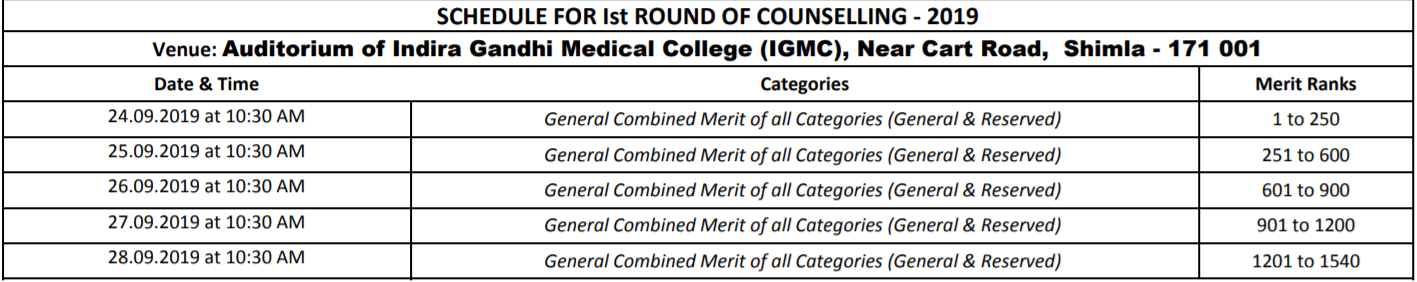 HP B.Sc Nursing First Round Counselling - Schedule