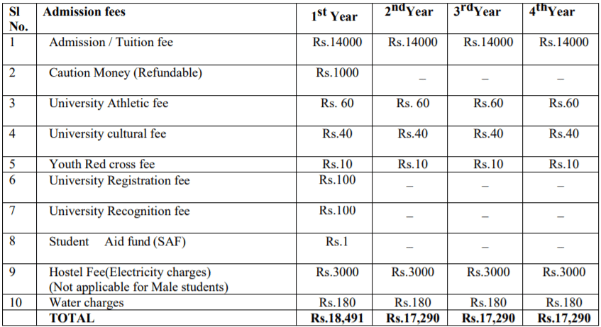 Odisha GNM, ANM Nursing Course Fees