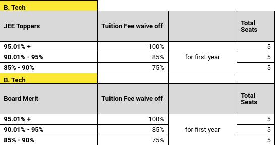 UPES Scholarship
