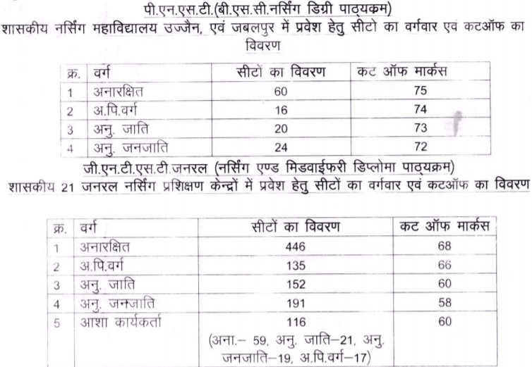 MP GNTST and PNST Cutoff Marks 2018