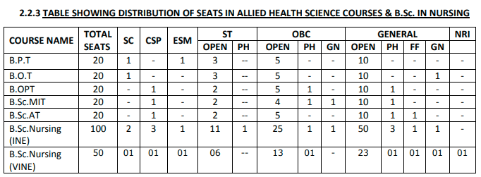 BSc. Nursing Seat Distribution in Goa