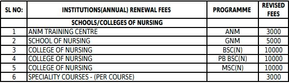KSNC Registration Fees