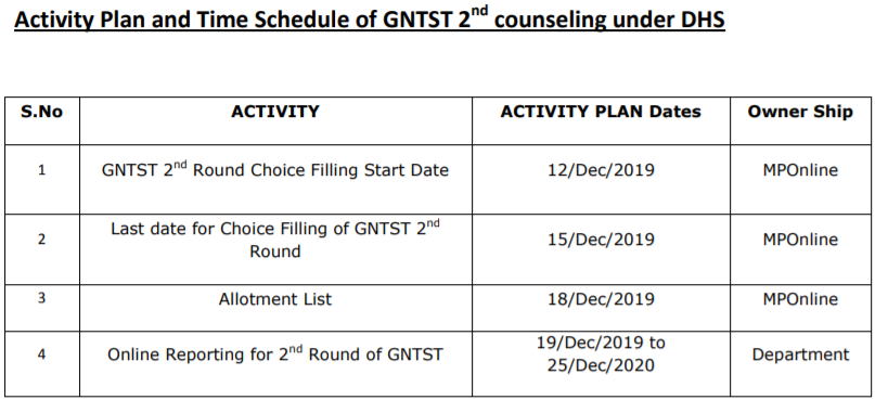 MP GNTST Round II Counselling Schedule