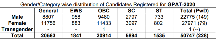 GPAT 2020 Statistics