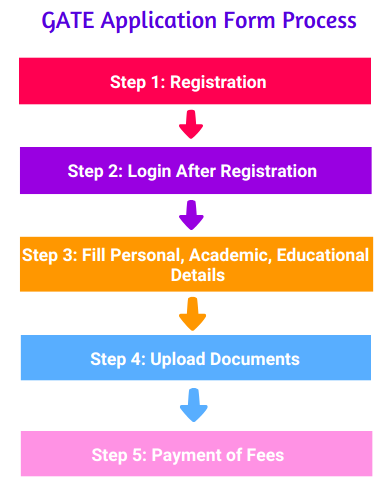 Steps to Fill GATE Online Form