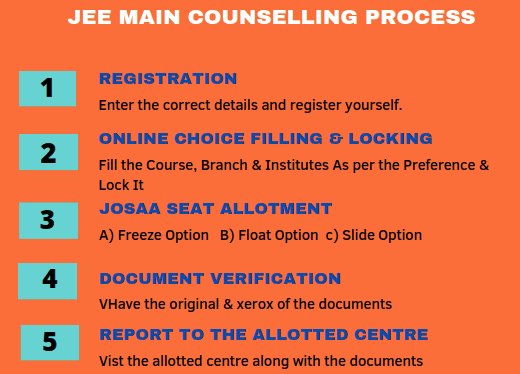 JEE Main Counselling Procedure