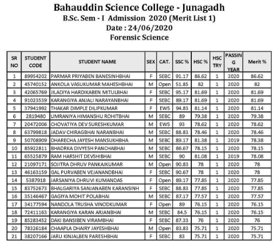 Bahauddin Science College 1st Merit List