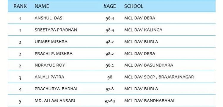 MCL DAV List Of Toppers