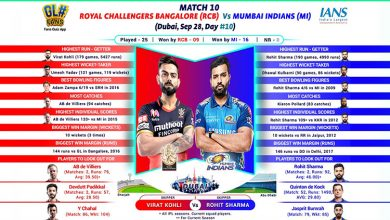 Photo of Clash Of Titans As Rohit's MI Meet Kohli's RCB