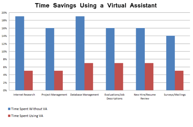 Virtual_Assistants_Benefits