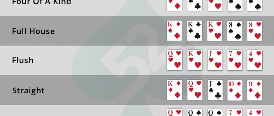 Poker Hand Rankings