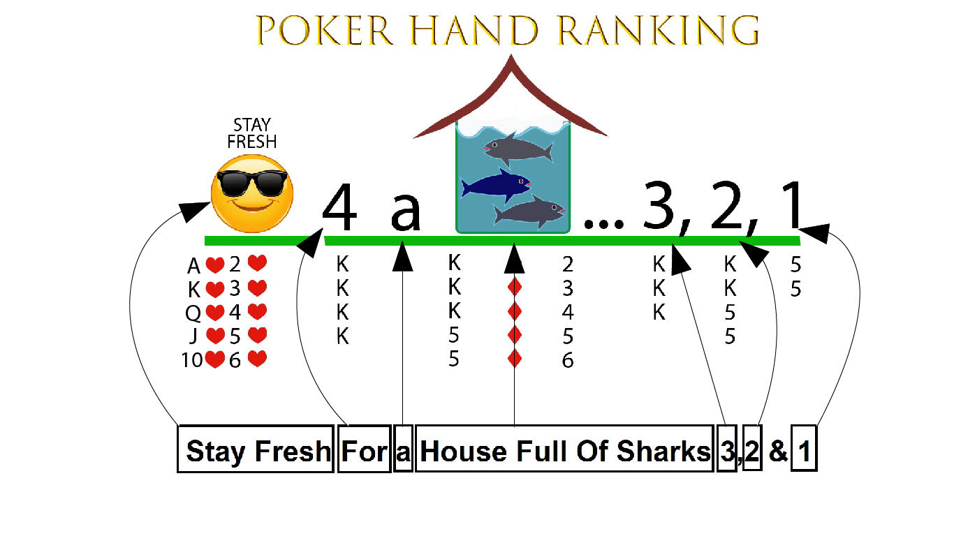 Poker Hand Ranking – Stay Fresh For A House Full Of Sharks