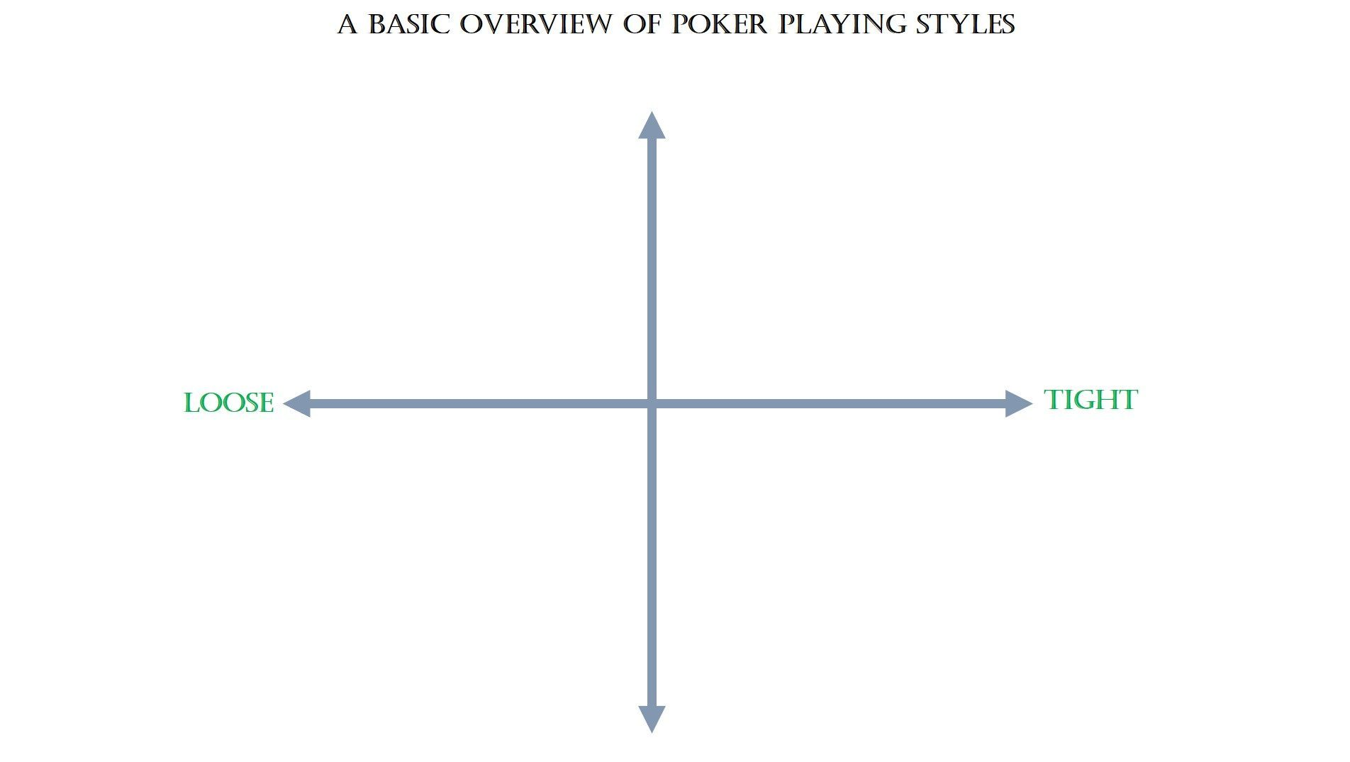 A Basic Overview Of Poker Playing Styles