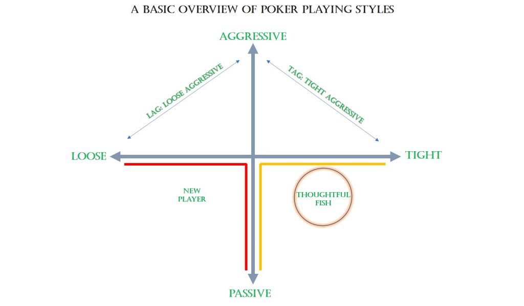 A Basic Overview Of Poker Playing Styles, Online Poker Game