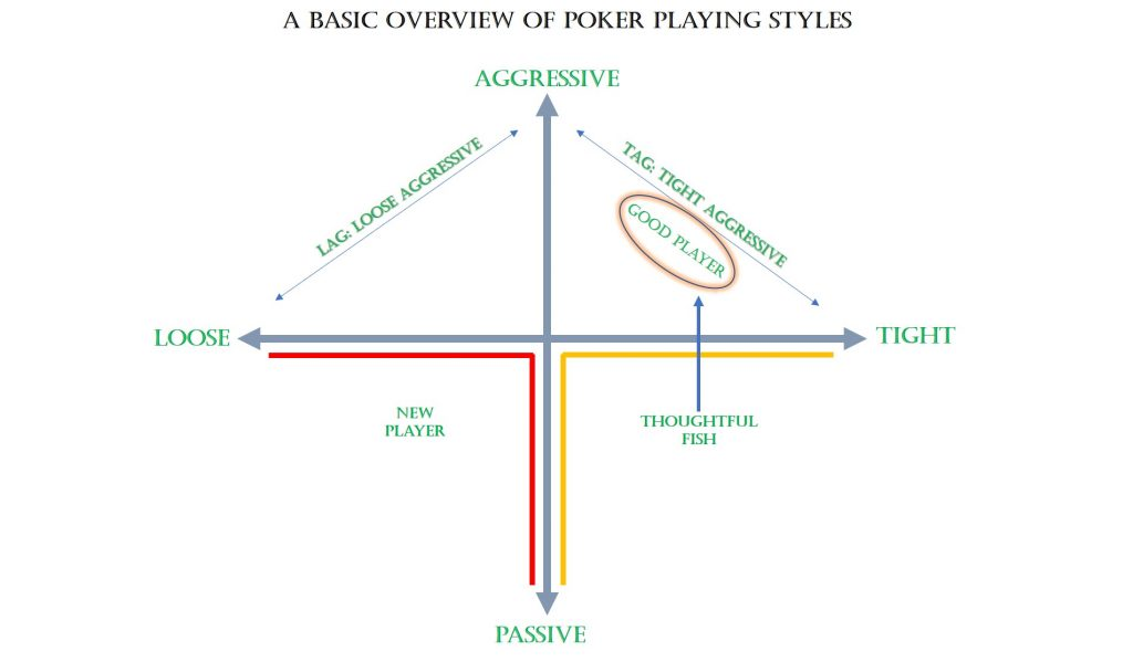 A Basic Overview Of Poker Playing Styles, Play Online Poker India