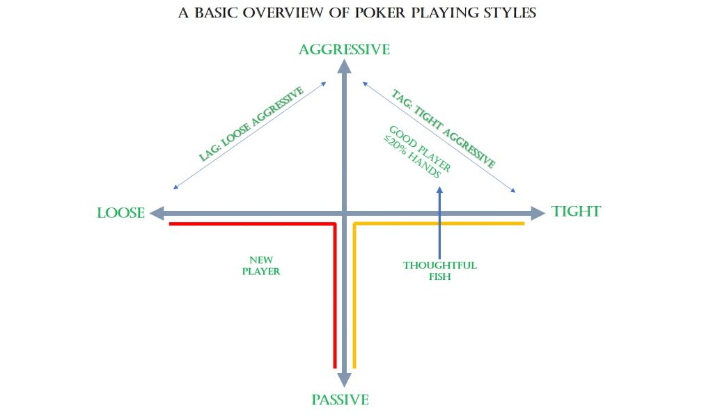 A Basic Overview Of Poker Playing Styles, Online POker India